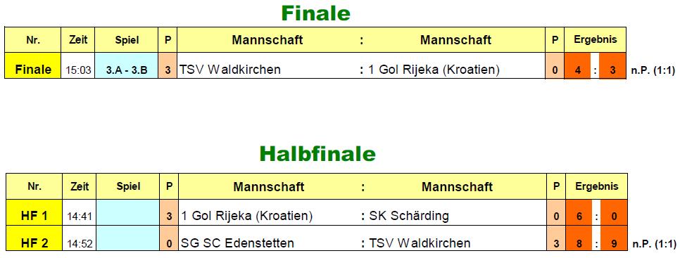 2016-12-27-u13-vorrunde-finale