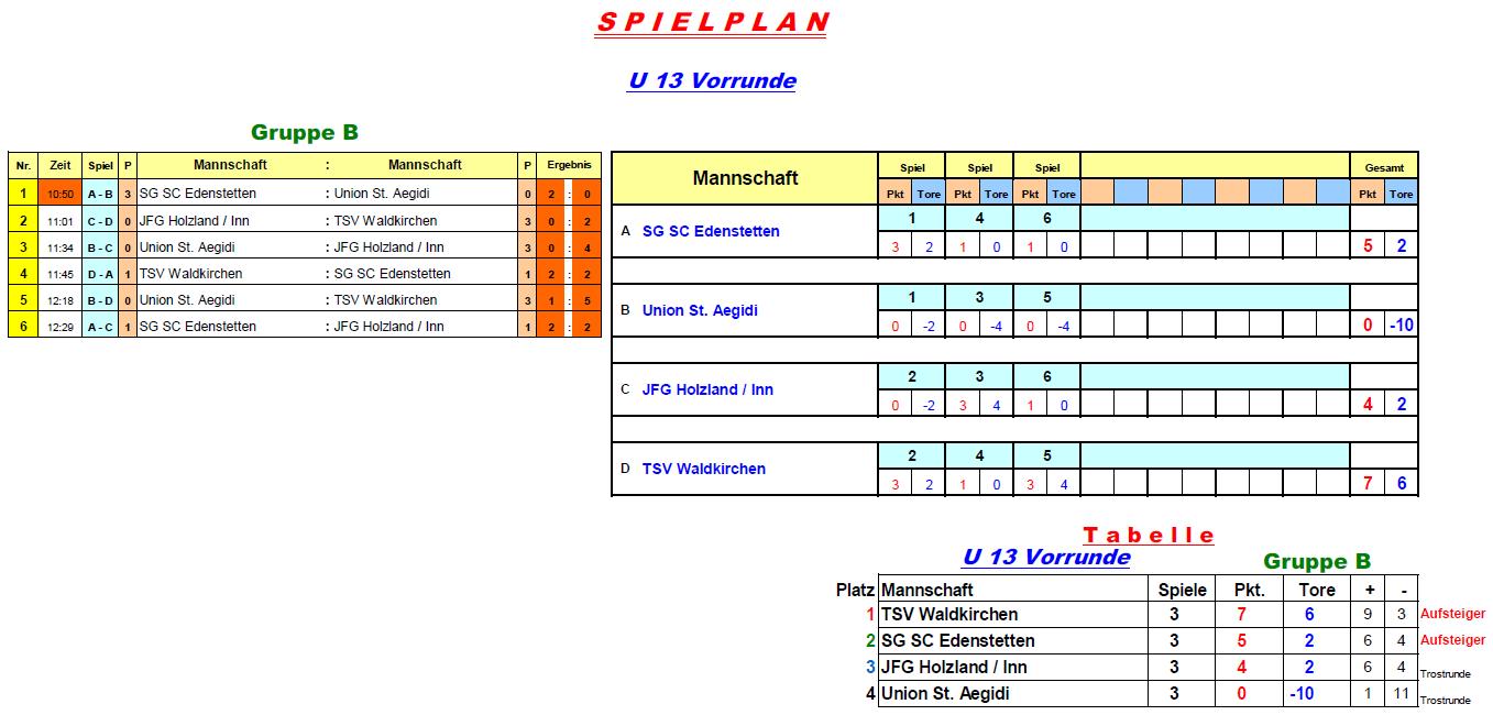 2016-12-27-u13-vorrunde-gruppe-b
