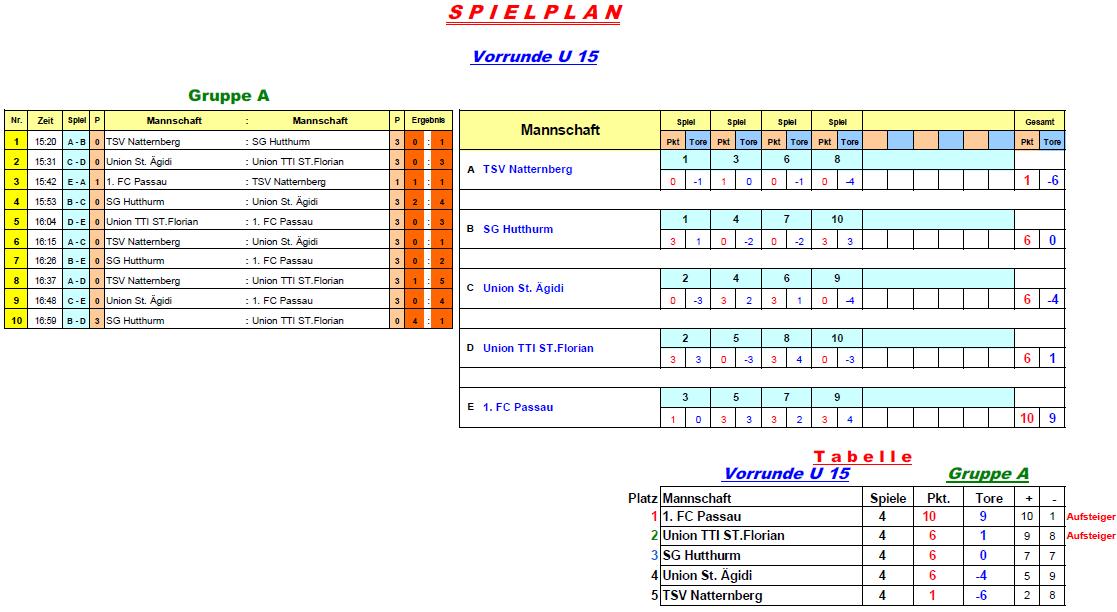 2016-12-27-u15-vorrunde-gruppe-a