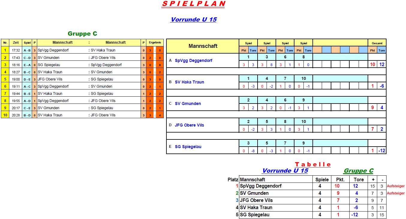 2016-12-27-u15-vorrunde-gruppe-c