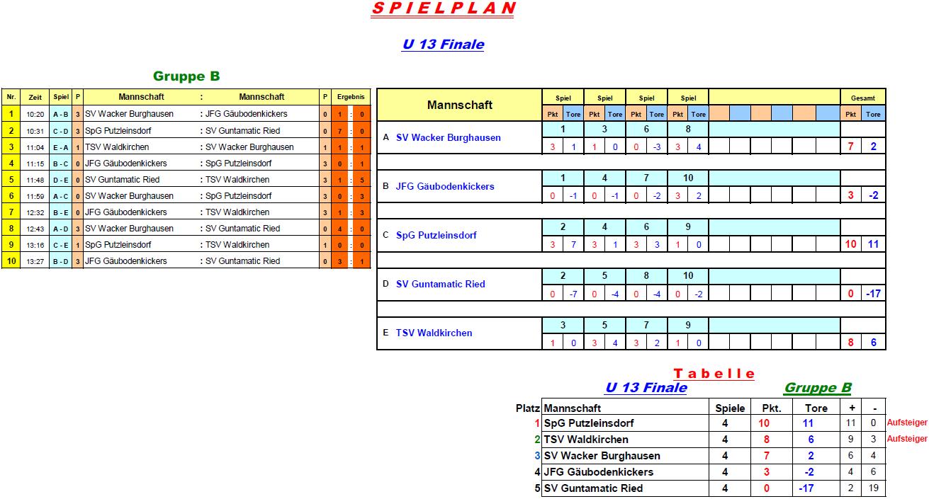 2016-12-28-u13-finale-gruppe-b