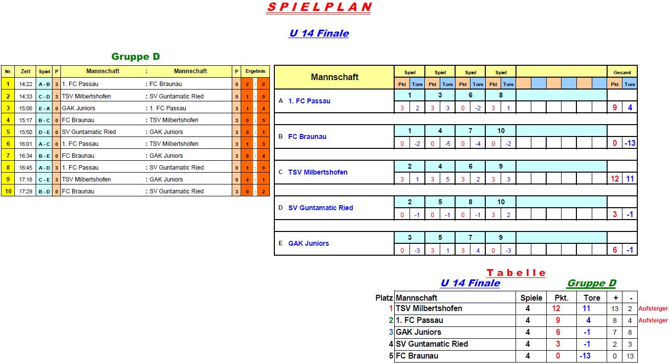 2016-12-29-u14-finale-gruppe-d