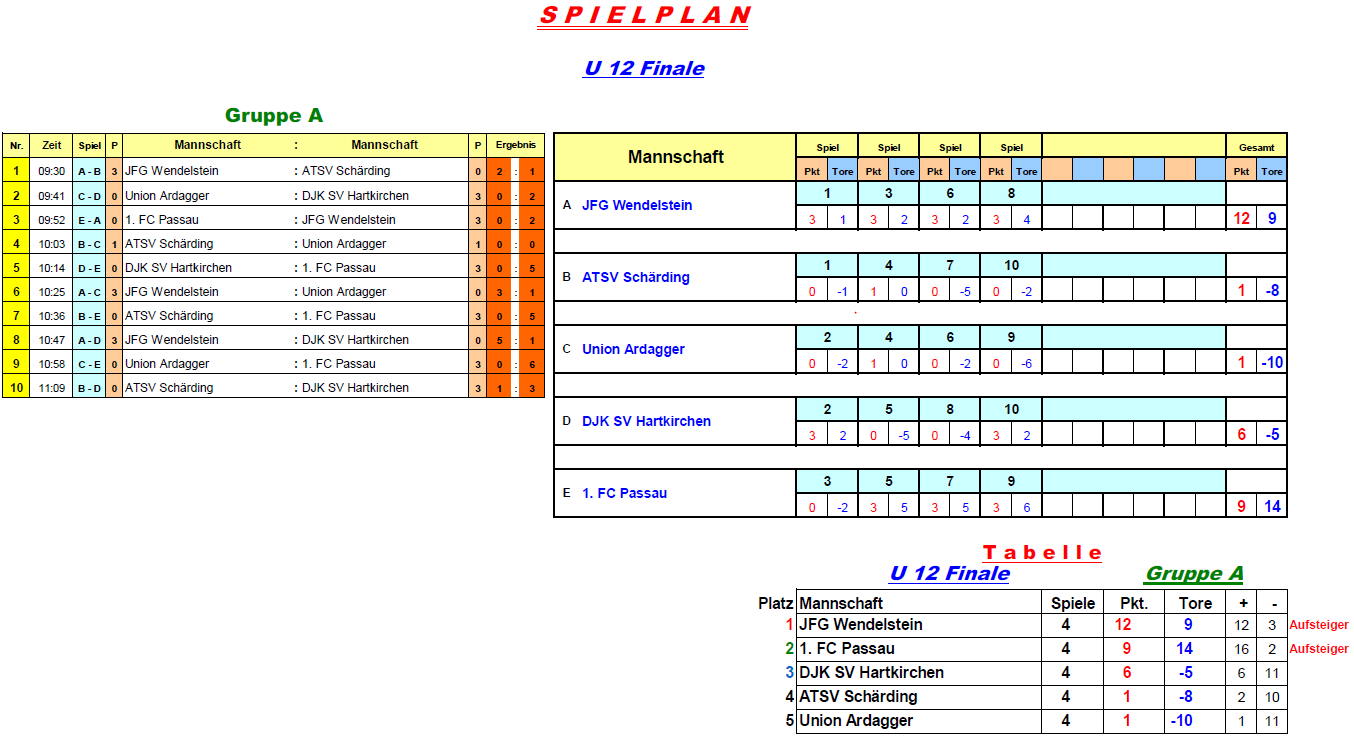 2016-12-30-u12-finale-gruppe-a