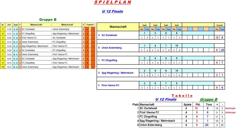 2016-12-30-u12-finale-gruppe-b