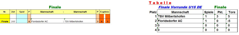 u15_vorrunde_gruppe_de_fin