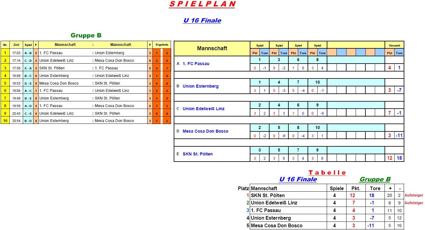 2017-01-03-u16-finale-gruppe-b