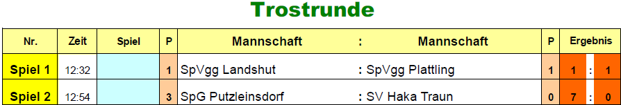 2017-01-04-u11-finale-trostrunde