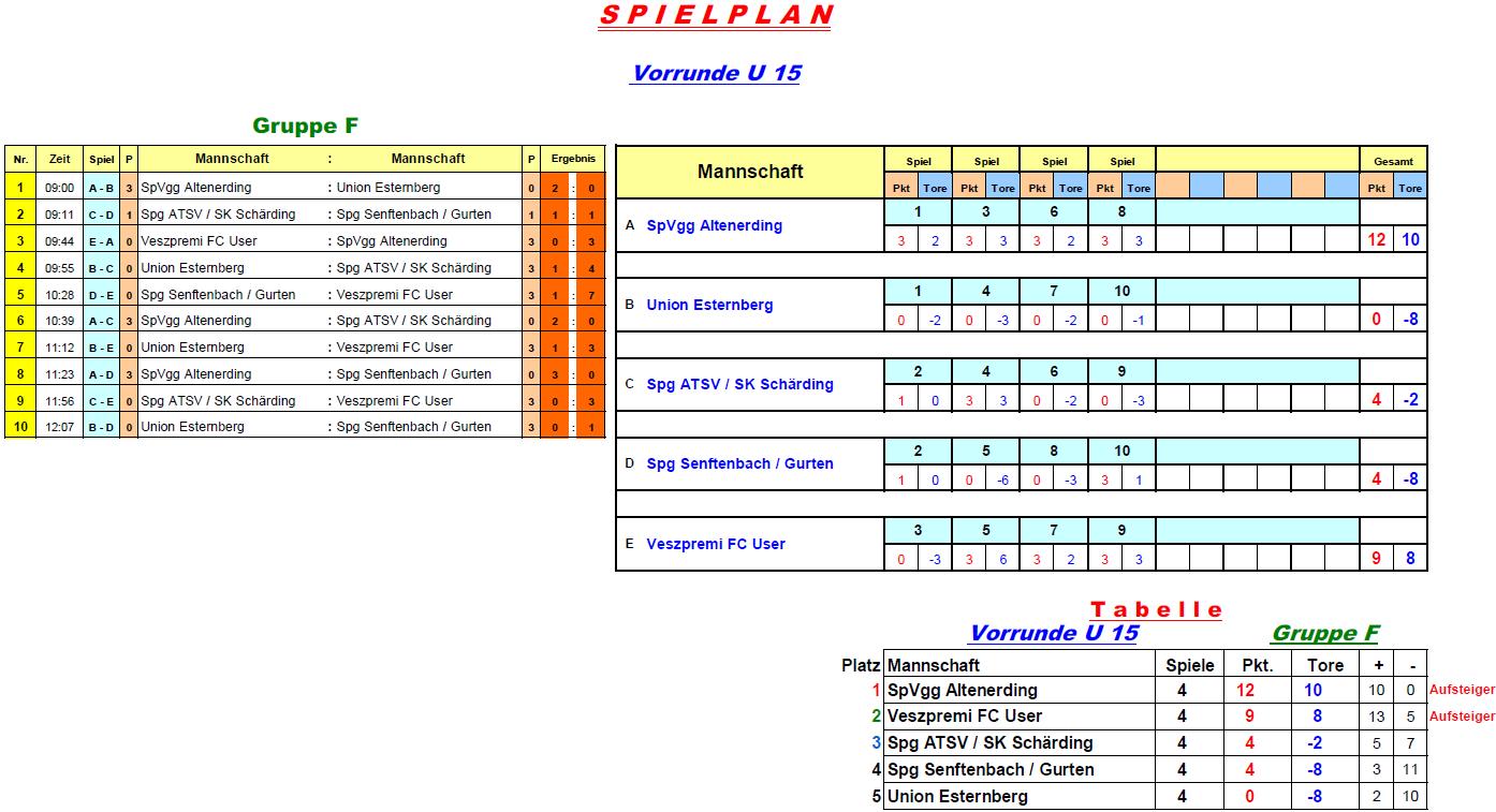 2017-01-05-u15-vorrunde-gruppe-f