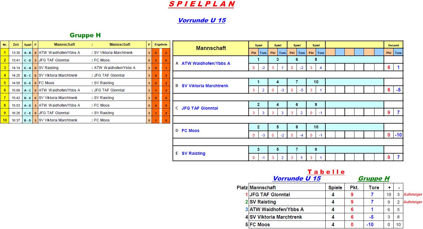 2017-01-05-u15-vorrunde-gruppe-h