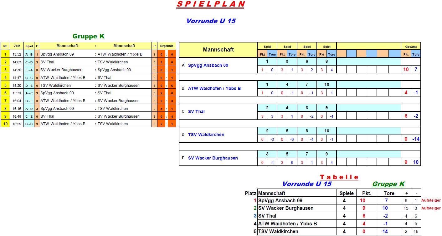 2017-01-05-u15-vorrunde-gruppe-k