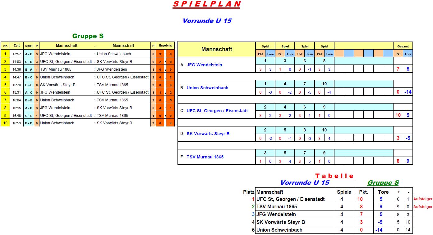 2017-01-06-u15-vorrunde-gruppe-s