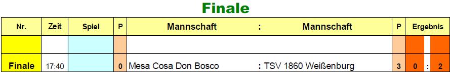 2017-01-06-u15-vorrunde-rs-finale