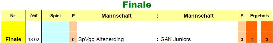 2017-01-06-u15-vorrunde-tp-finale