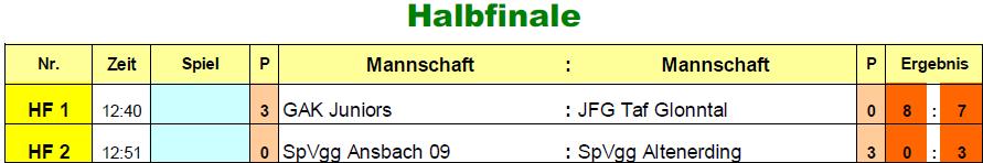 2017-01-06-u15-vorrunde-tp-hf