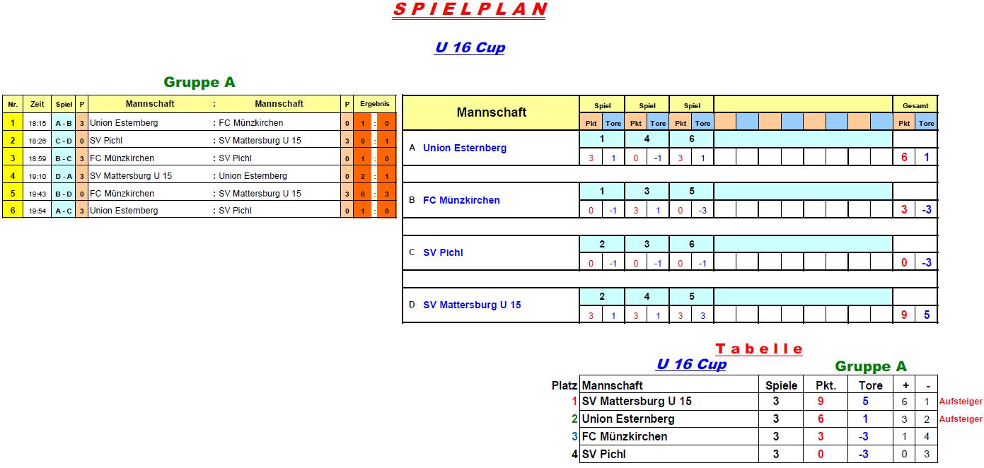 2017-01-06-u16-cup1-gruppe-a