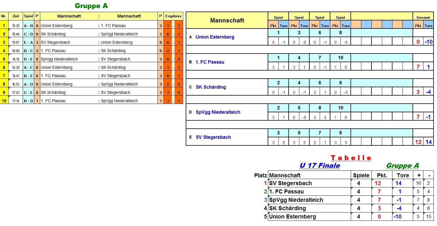 u17finale_gruppe_a