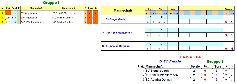 u17finale_gruppe_i